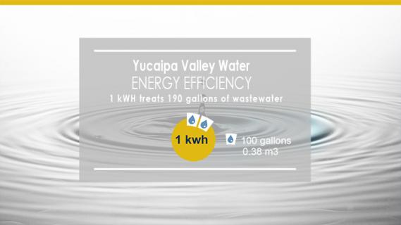 Our energy efficiency (gallons per mwh)